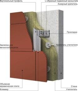 Монтаж объемных керамических плит-1